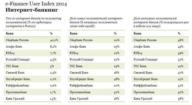рейтинг интернет-банков страны
