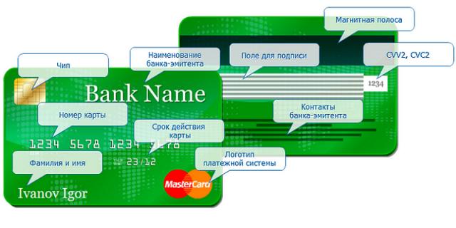 Как узнать банковские реквизиты своей карты