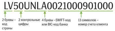 Пример IBAN кода Сбербанка