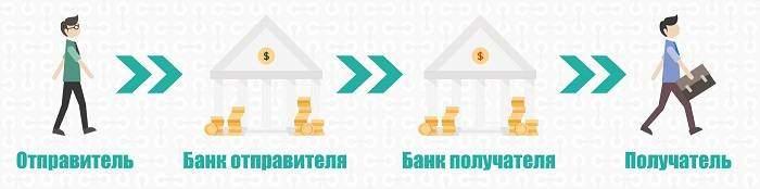 Пример перевода между банками