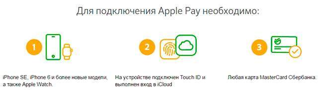 Что необходимо для подключения Apple Pay