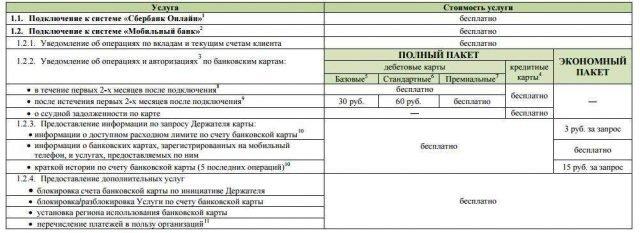 тарифы на услуги смс информирования