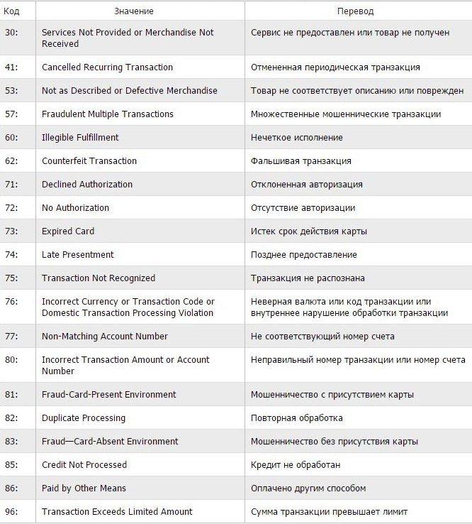 Таблица коды для карты Виза