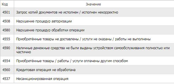 Коды для платежной системы Мир