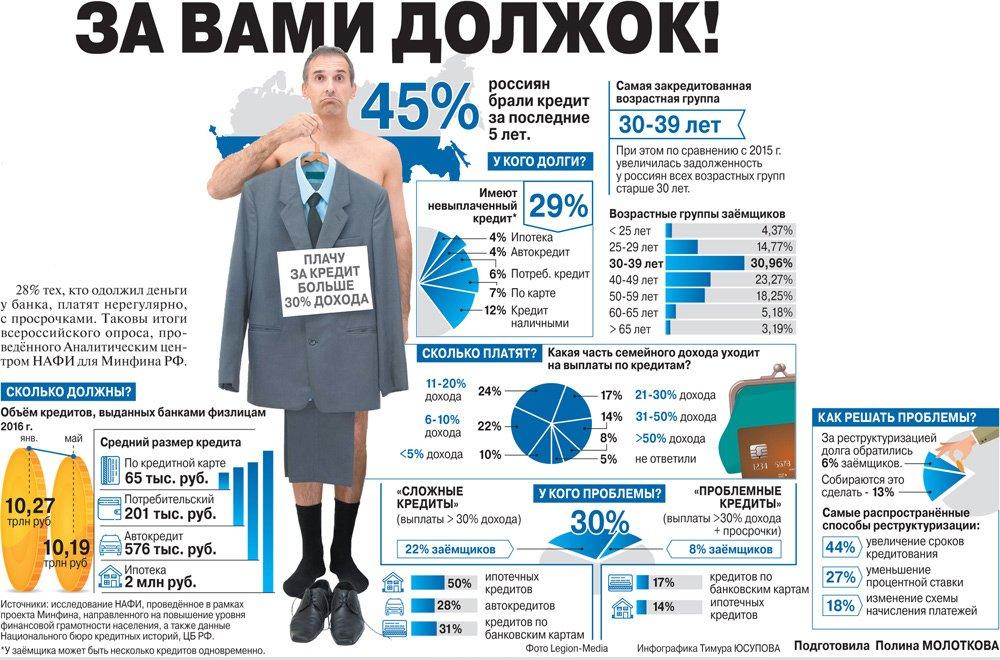 Статистика просрочки в России